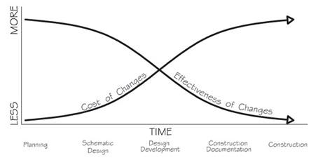 PiBi Chart - Phases of Design
